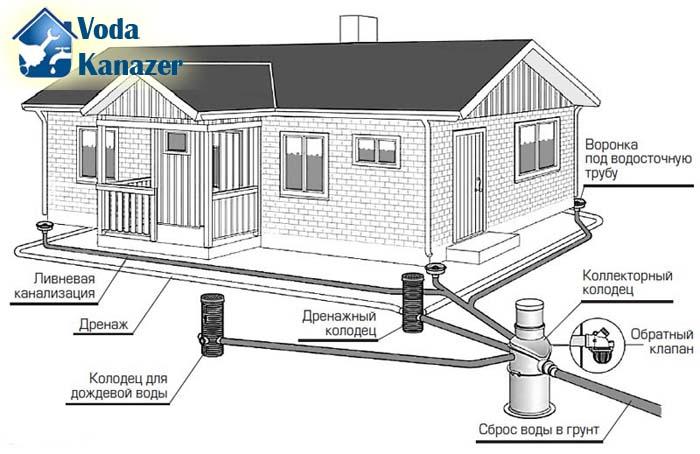 устройство дренажной системы частного дома