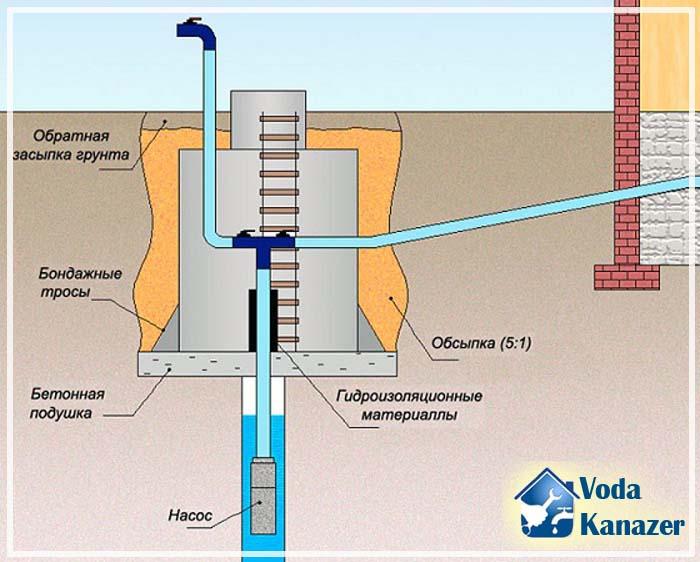 водоснабжение частного дома из колодца схема