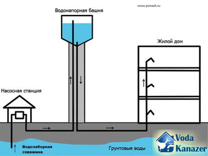 система водоснабжения частного дома из колодца схема
