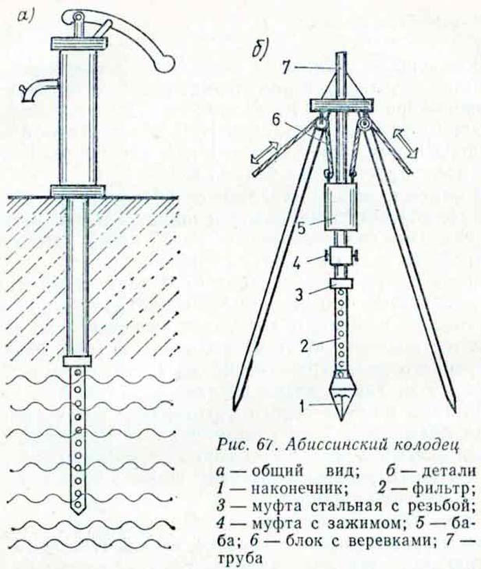 абиссинские колодцы