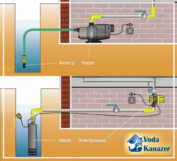 водопровод из колодца в дом своими руками