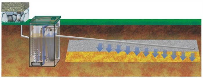 дренажный колодец для септика
