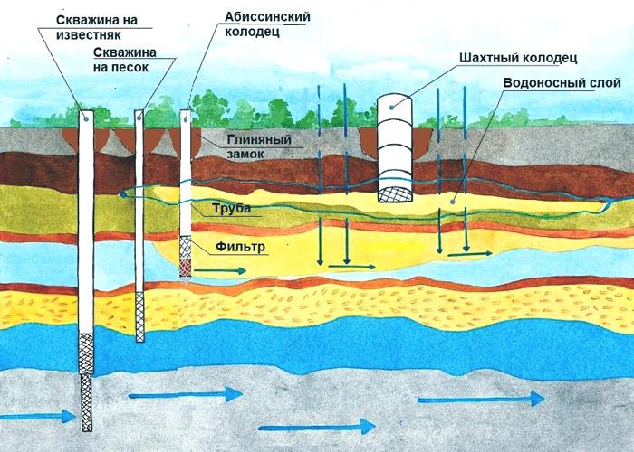 фильтрация воды из скважин