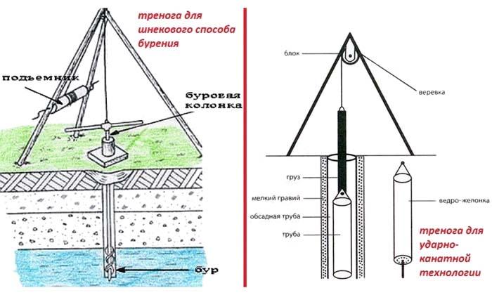 буровая установка для бурения скважин