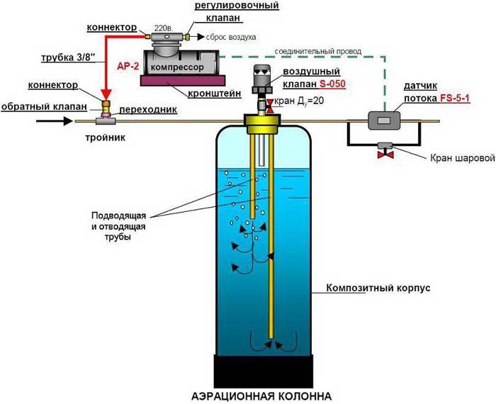 компрессор для аэрации воды из скважины