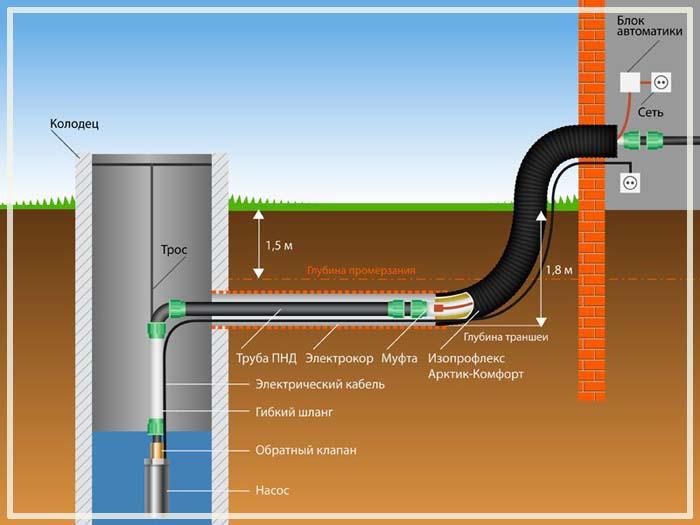 как сделать водопровод из колодца зимний вариант
