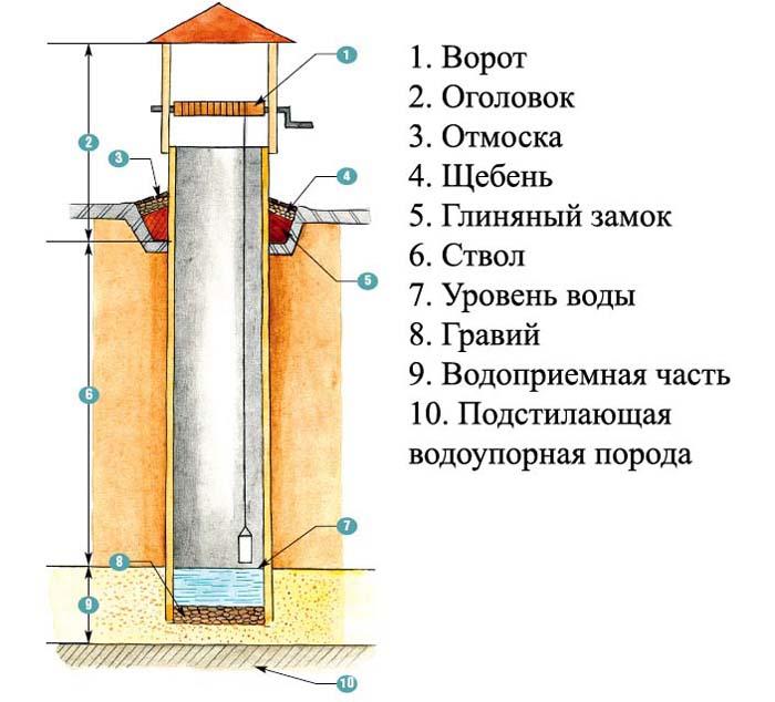 колодцы водопроводные