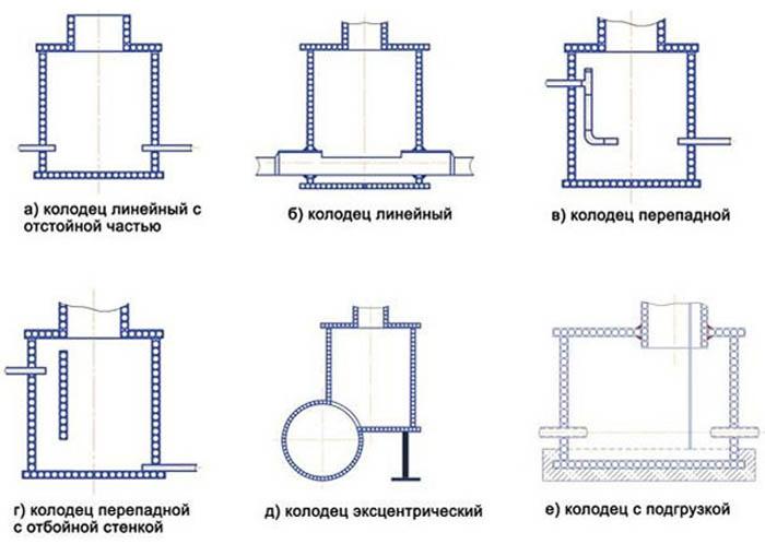устройство канализационных колодцев снип