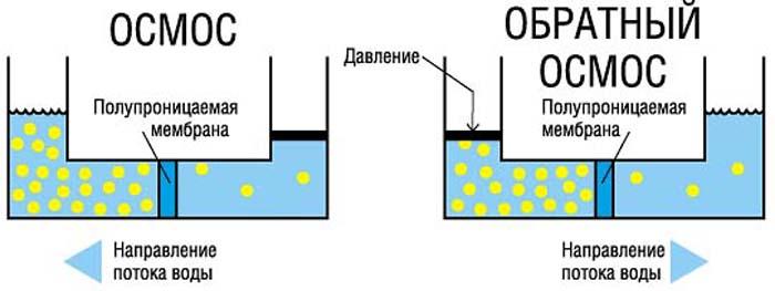 водоочистка воды из скважин