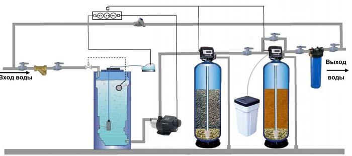 система фильтрации воды из скважины