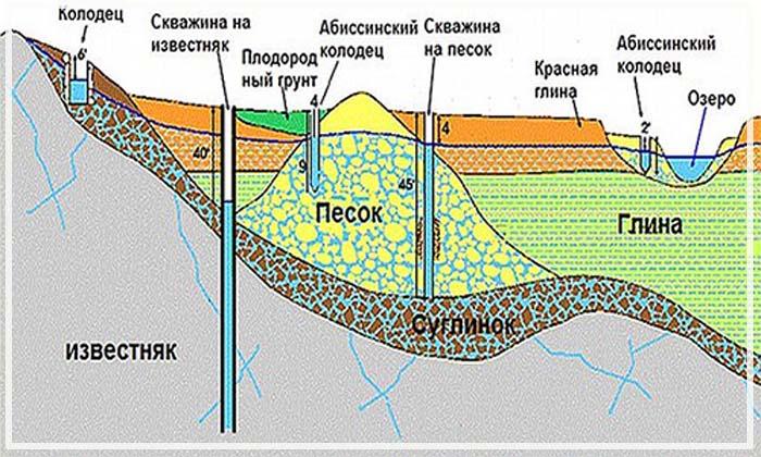 схема карта расположения грунтовых вод