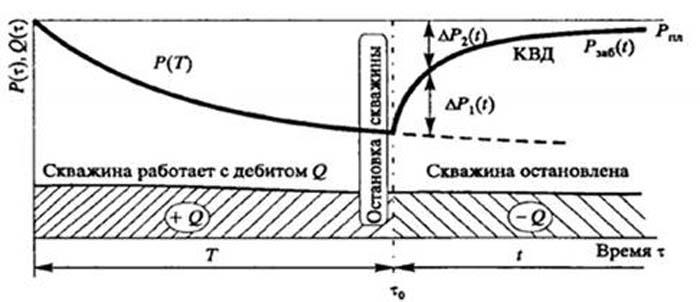 виды гидродинамического несовершенства скважины