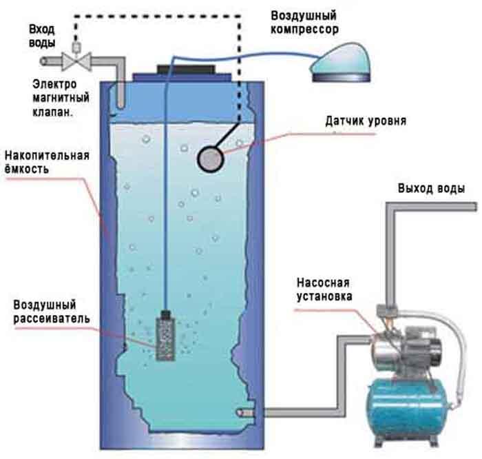 аэратор для воды из скважины