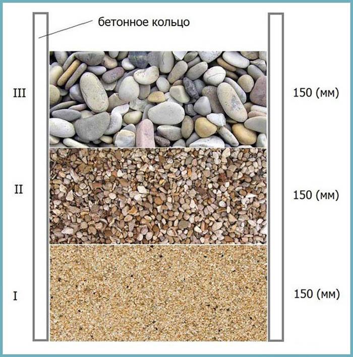 бетонный дренажный колодец