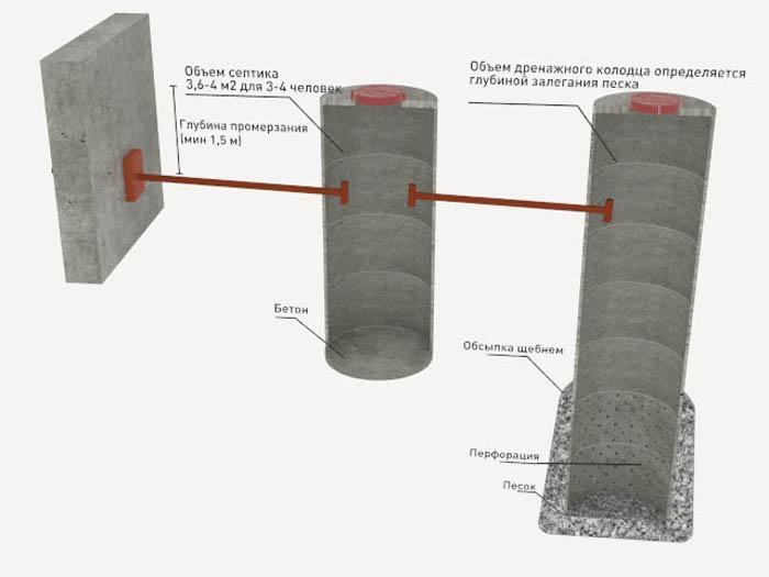 объем канализационного кольца