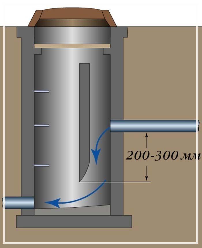 колодец гаситель напора канализации типовой проект