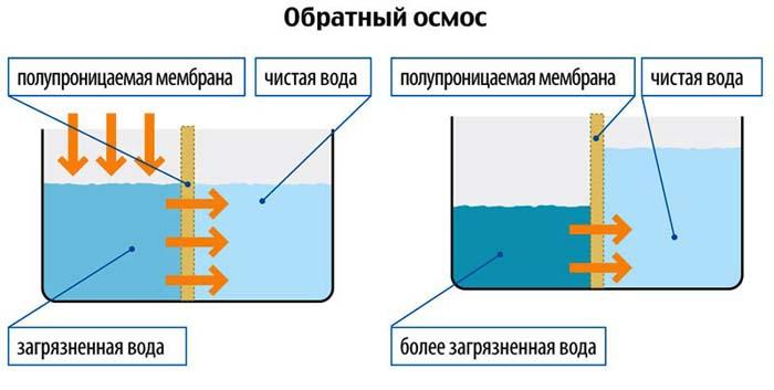 фильтрация воды из скважины