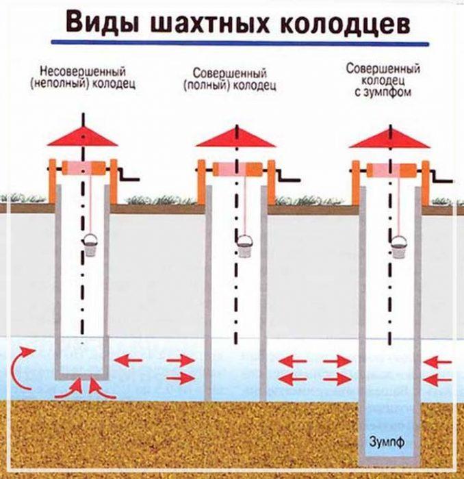 на сколько хватает воды из колодца Провайдеры СПб