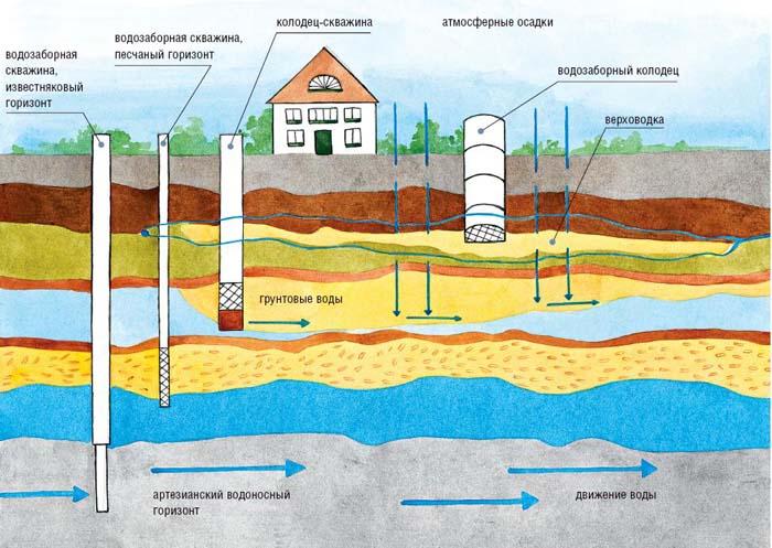 устройство водопроводных колодцев снип