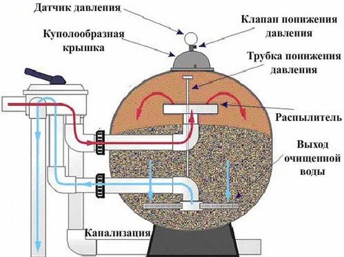станции очистки воды из скважины