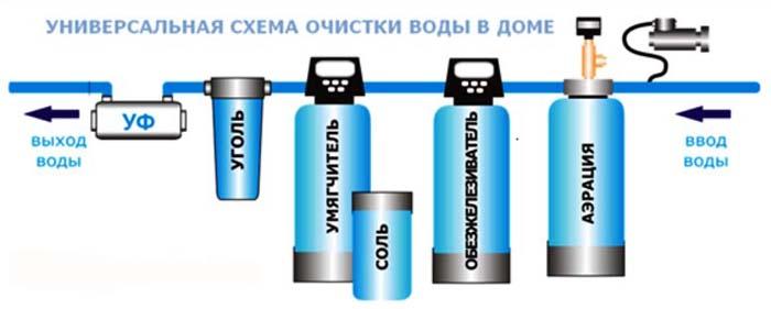 установка для очистки воды из скважины