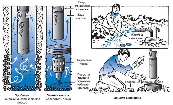 очистка скважины