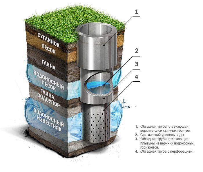 конструкция забоя скважины