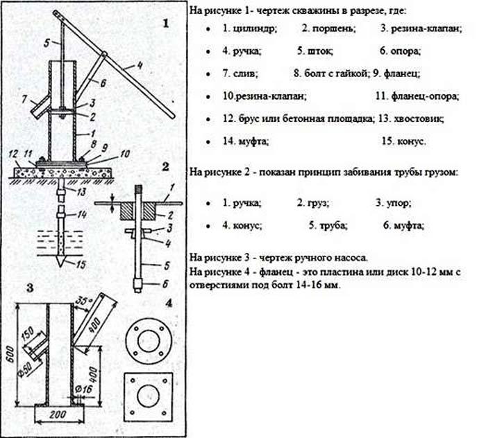 схема устройства насоса для абиссинской скважины