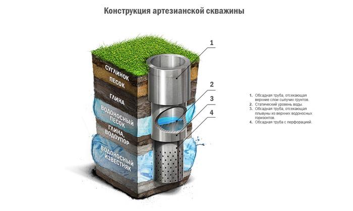 принцип работы скважины на воду