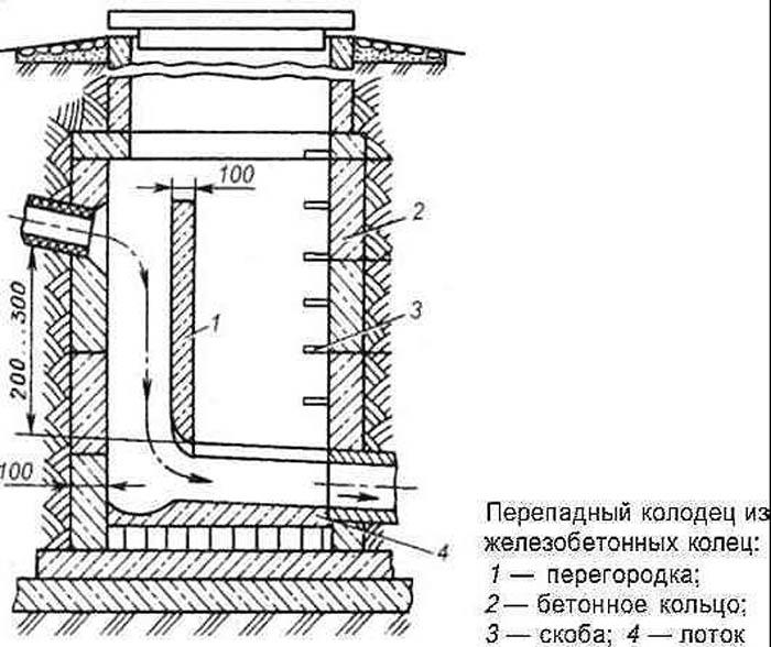 устройство лотка в канализационном колодце