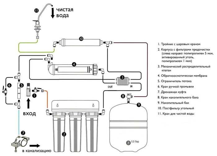 очистка воды из скважины от марганца