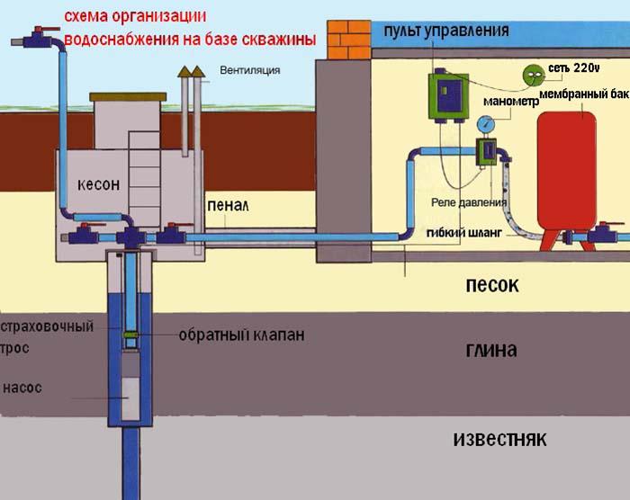 Схема сборки водопровода из колодца