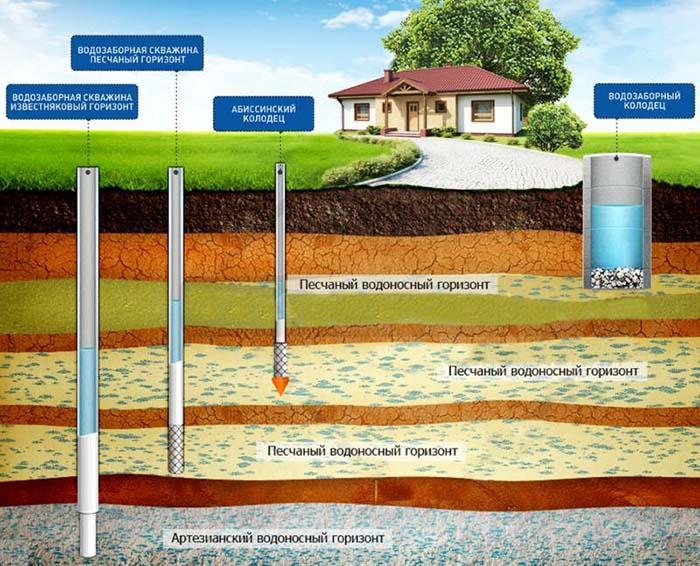 бурение скважин на воду технология процесса