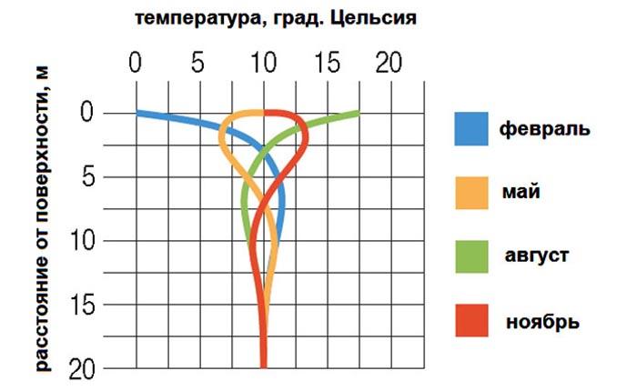 температура воды из скважины