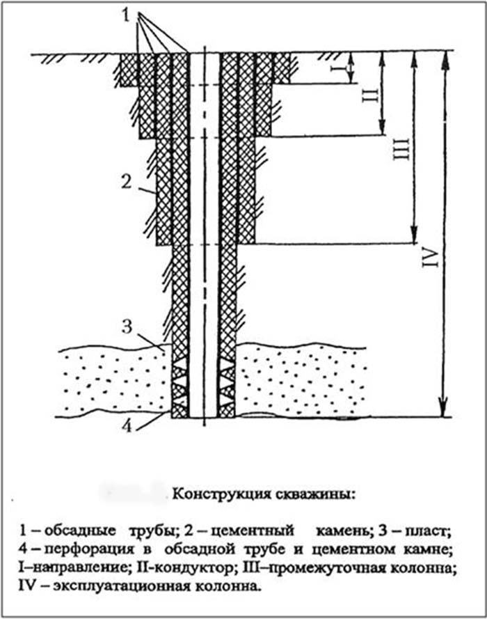 тампонирование скважины
