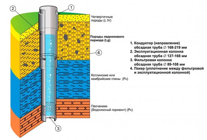 артезианская скважина сколько метров