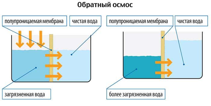 как очистить воду из скважины от нитратов