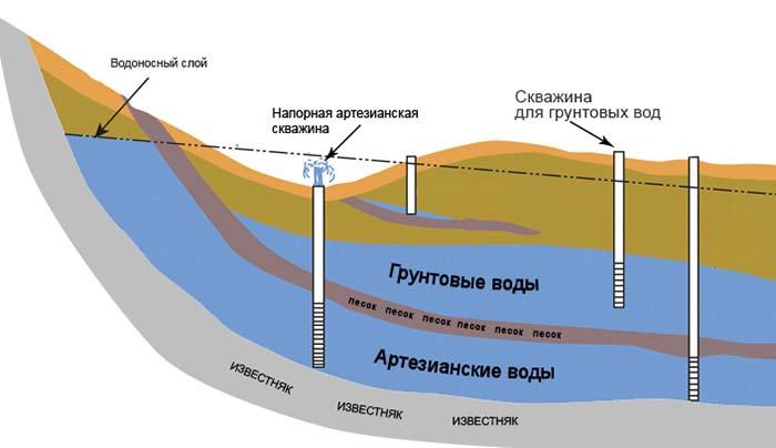 как искать воду для скважины