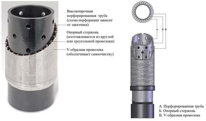 игла фильтр для абиссинского колодца