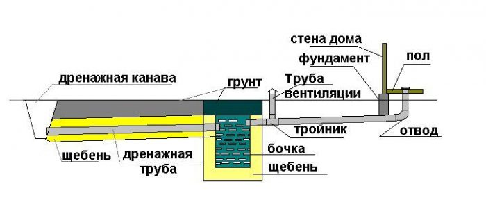 расстояние между канализационными колодцами