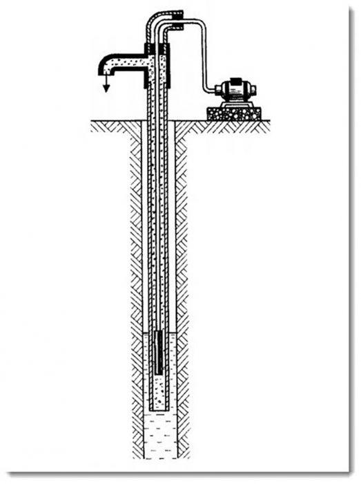 что такое эрлифт для скважины