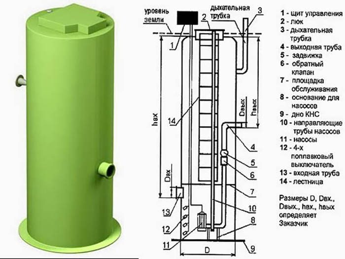 канализационные насосные станции кнс