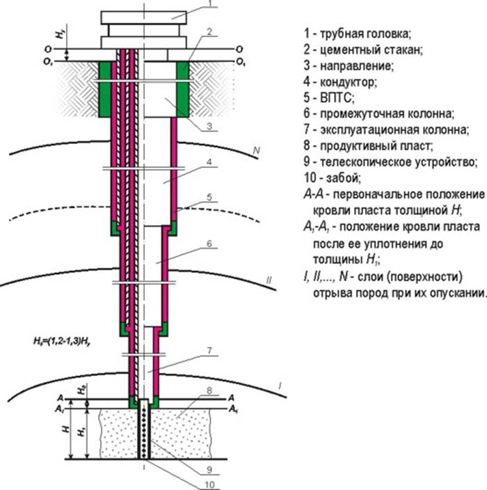 глубина артезианской скважины