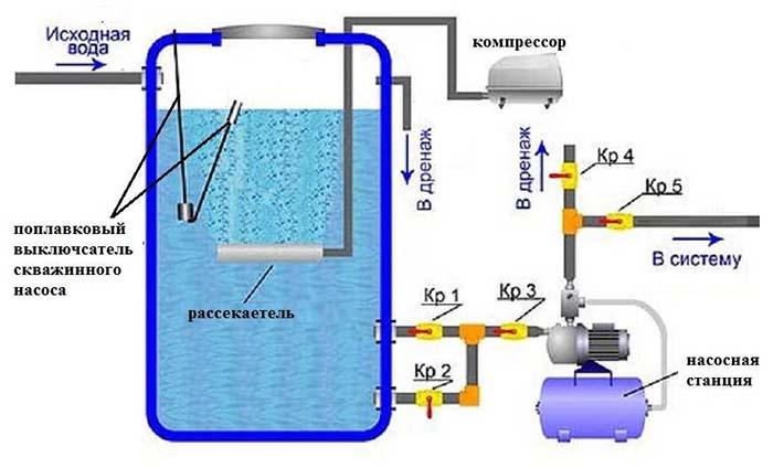 запах сероводорода в воде из скважины