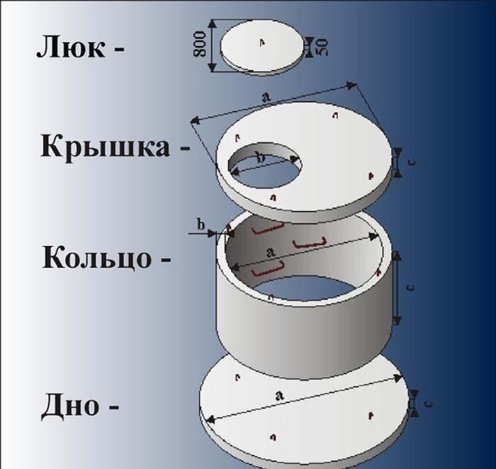 перепадной канализационный колодец типовой проект