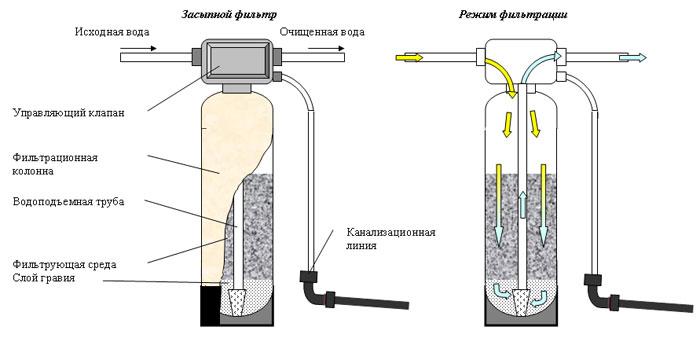 фильтр от известковой воды