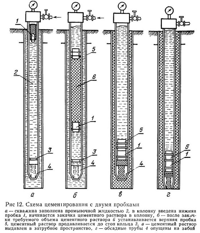 оборудование для цементирования скважин