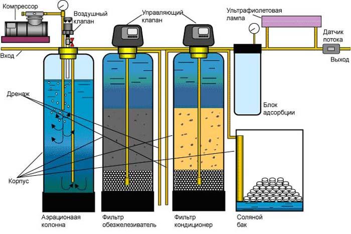 вода из скважины желтеет