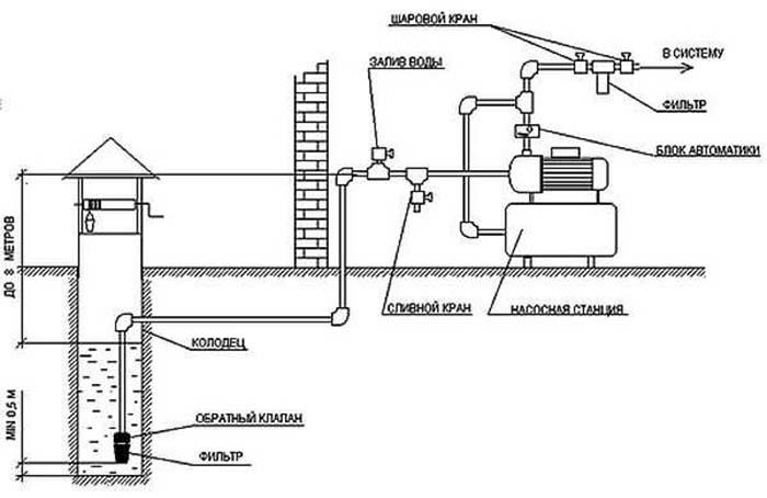 схема водоснабжения частного дома от скважины