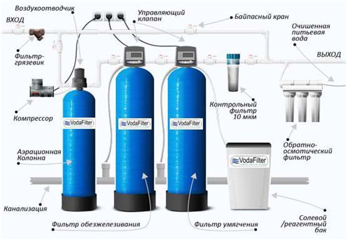 провести воду в дом из скважины